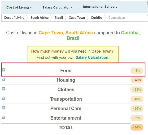 quanto-vou-gastar-na-viagem-site-compara-custos-expatisian-2 Quanto vou gastar na viagem? 4 sites e 1 bonus!